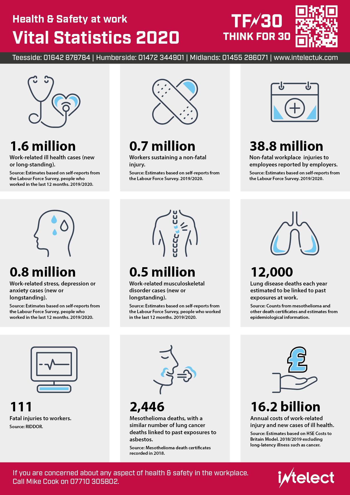 Health & Safety at work Vital Statistics 2020